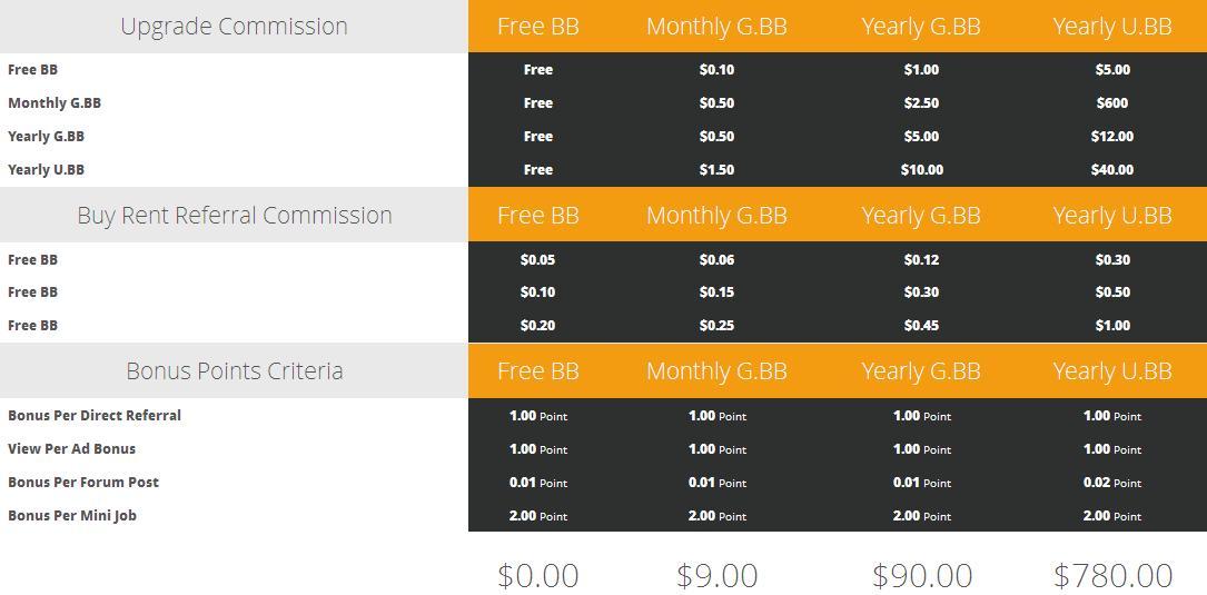 Clixbb -  $0.005 por clic - minimo $5.00 - Pago por PP, PZ, EP - Compañía registrada Uni Tech Group Ltd. Clixbb2