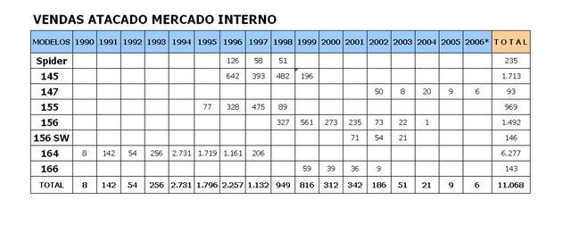 Fiat in Brasile Tabela_alfas_importadas_brasil