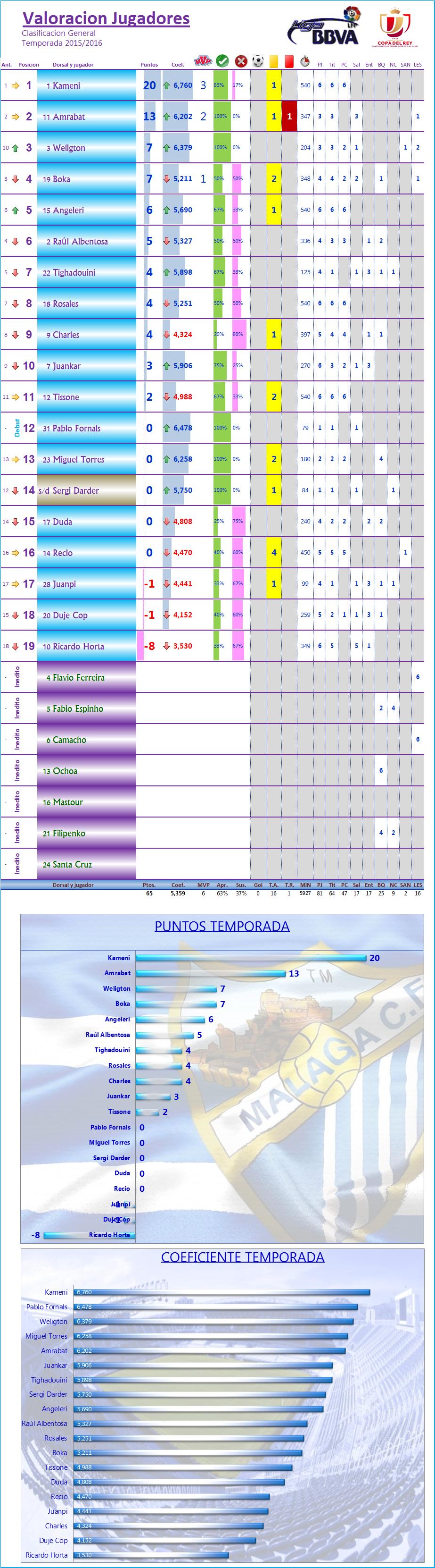 LOS MEJORES DEL MALAGA CF. Temp.2015/16: J7ª: MALAGA CF 3-1 REAL SOCIEDAD Los_Mdel_MCF_General