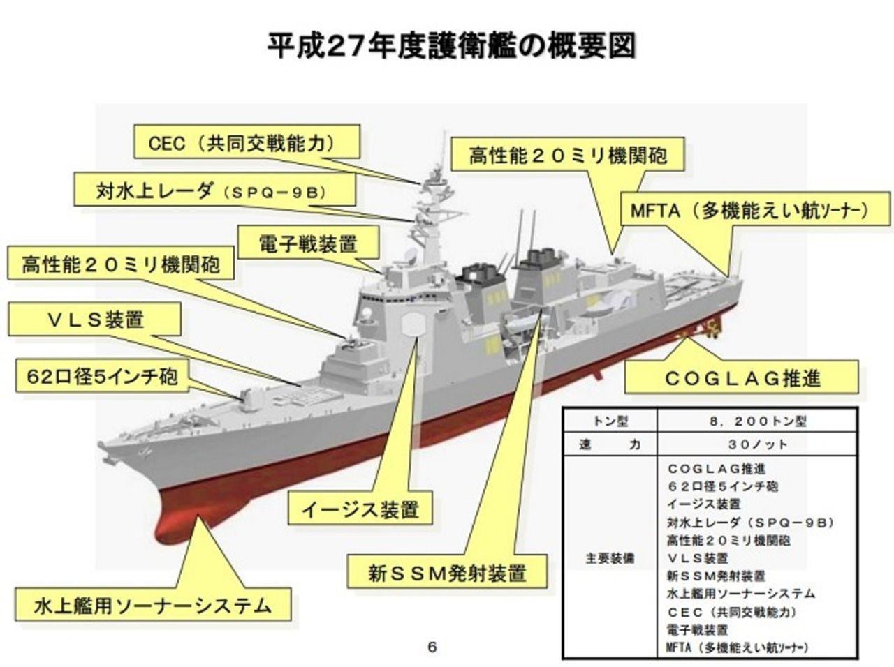 Botadura del 1er. diseño mejorado (DDG) - DD 27 Clase ATAGO Aegis con el  nombre de MAYA CLASS - Armada del Japon -  Notas, caracteristicas y publicaciones 27_DD_AEGIS_DDG_Destroyer_JMSDF