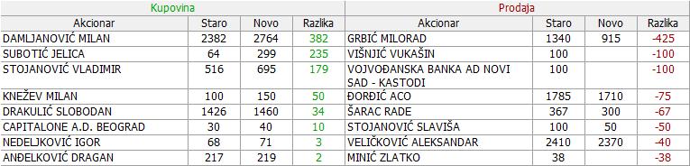 Veterinarski zavod Subotica  - VZAS - Page 30 13_Promene_29.11._-_27.12.2017