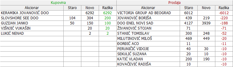 Jedinstvo Sevojno a.d. Sevojno 2. deo - JESV 20_Promene_28.12.2017._-_09.02.2018