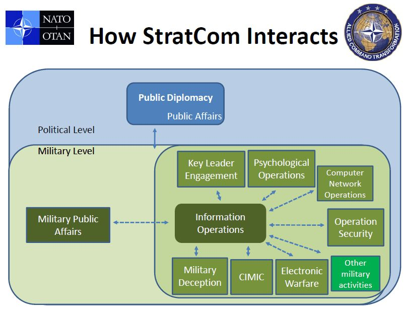 Les contributions des états membres iront à la relations publiques de l'OTAN Otan