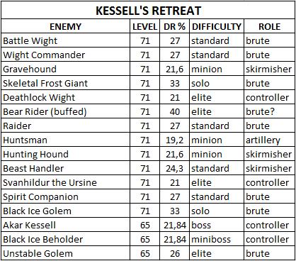 Таблица сопротивляемости боссов/мобов Kessell_s_Retreat