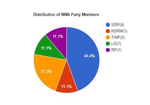 NWA Political Party Statistics! Neat