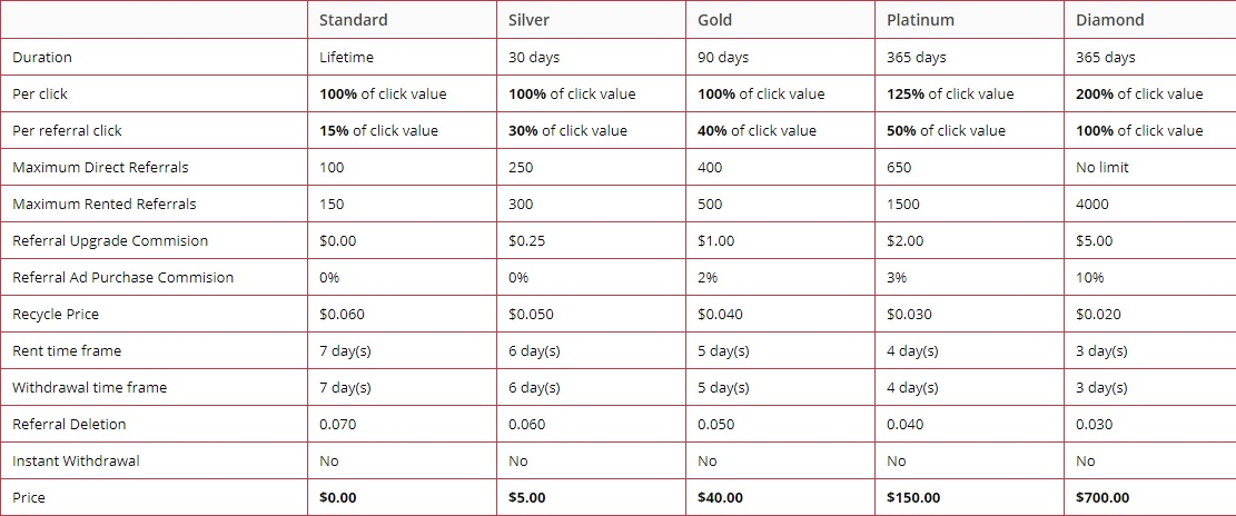 MinClix - $0.003 por clic - minimo $2.00 - Pago por Perfect Money, Paypal, Payeer, Payza, Bitcoin Minclix