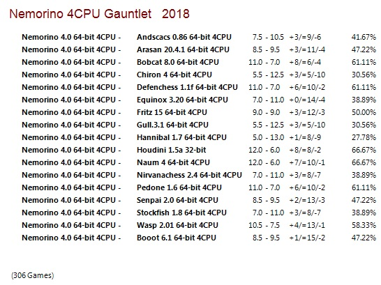 Nemorino 4.0 64-bit 4CPU Gauntlet for CCRL 40/40 Nemorino_4.0_64-bit_4_CPU_Gauntlet