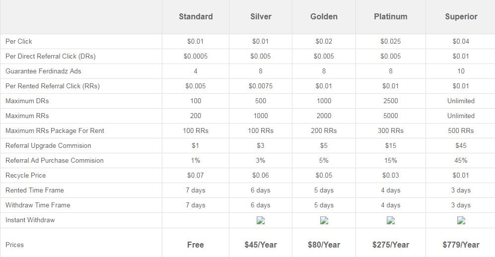 Ferdinadz - $0.01 por clic - minimo $4.00 - Pago por Perfect Money, Paypal, Payeer, Payza Ferdinand
