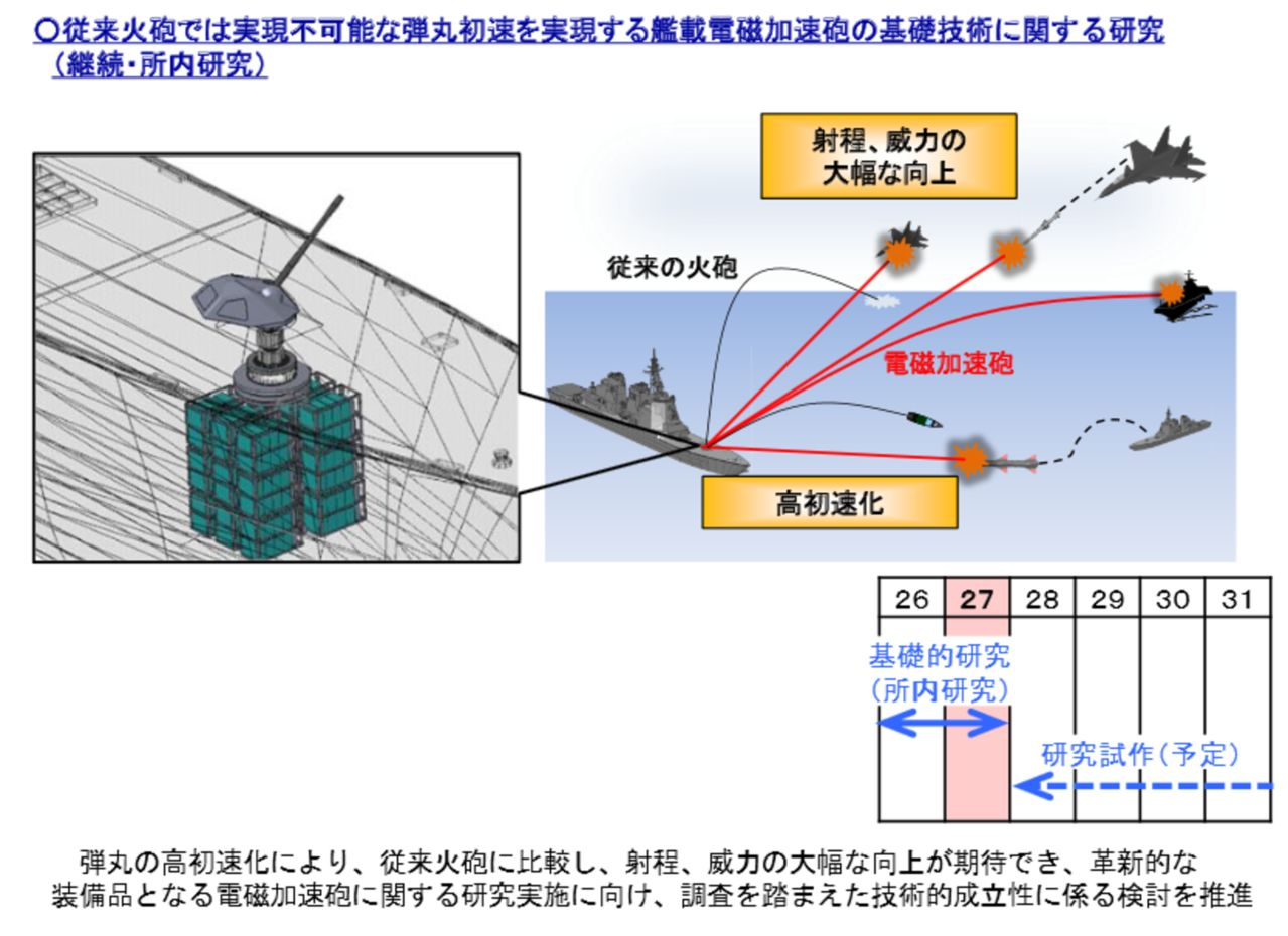 Botadura del 1er. diseño mejorado (DDG) - DD 27 Clase ATAGO Aegis con el  nombre de MAYA CLASS - Armada del Japon -  Notas, caracteristicas y publicaciones RAILGUN27_Y_PROYECCIONES