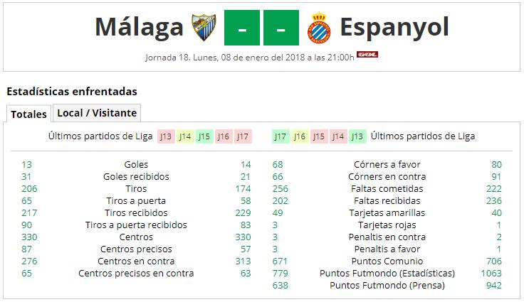 LIGA J18ª: MALAGA CF vs RCD ESPAÑOL (Lun 8 Ene 21:00 / GolTV) MCF_A