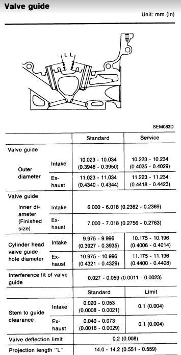 Exhaust valve guides Gtir_valve_guide_specs