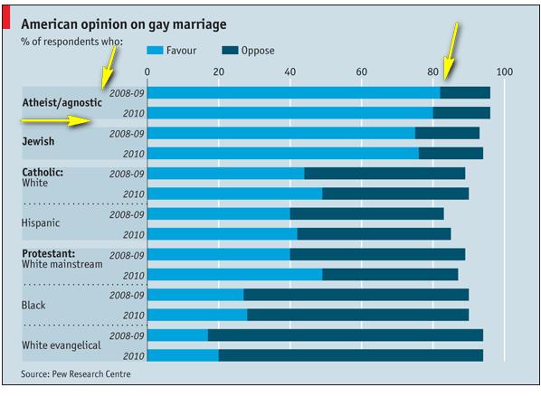Agnostiques: Une Honte pour Humanité, HOMOSEXUALITE Image