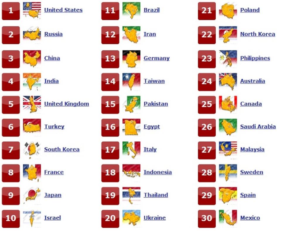 ترتيب الجيوش عالمياا لعام 2012 Image