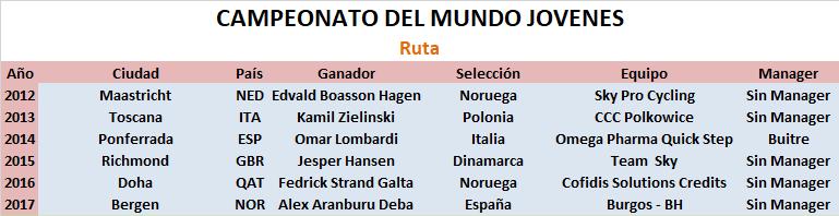 28/09/2018 Campeonatos del Mundo de Innsbruck RUTA JOV Campeonato_del_Mundo_RUTA_JOV