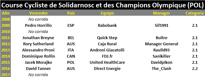 04/07/2018 07/07/2018 Course de Solidarnosc et des Champions Olympiques POL 2.2 JOV CUWT Course_Cycliste_de_Solidarnosc_et_des_Champions_Olympique