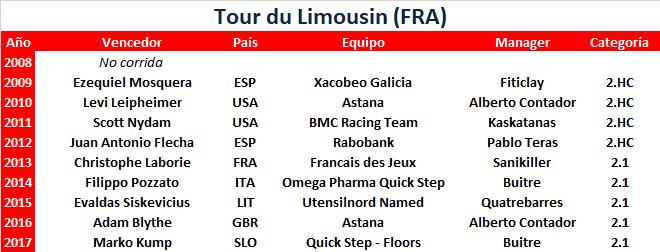 15/08/2018 18/08/2018 Tour du Limousin FRA 2.1 CUWT Tour_du_Limousin