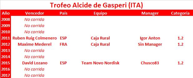 02/06/2018 Trofeo Alcide Degasperi ITA 1.2 JOV Trofeo_Alcide_de_Gasperi