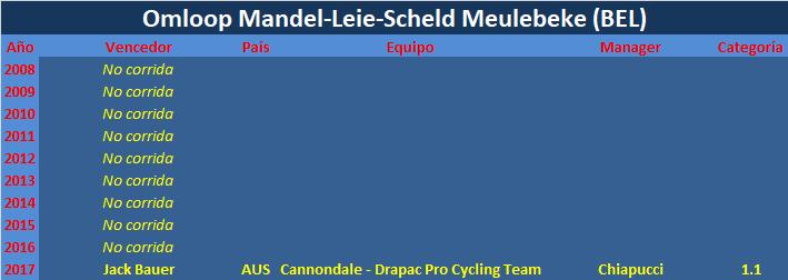 25/08/2018 Omloop Mandel-Leie-Schelde Meulebeke BEL 1.1 Omloop_Mandel_Leie_Scheld_Meulebeke