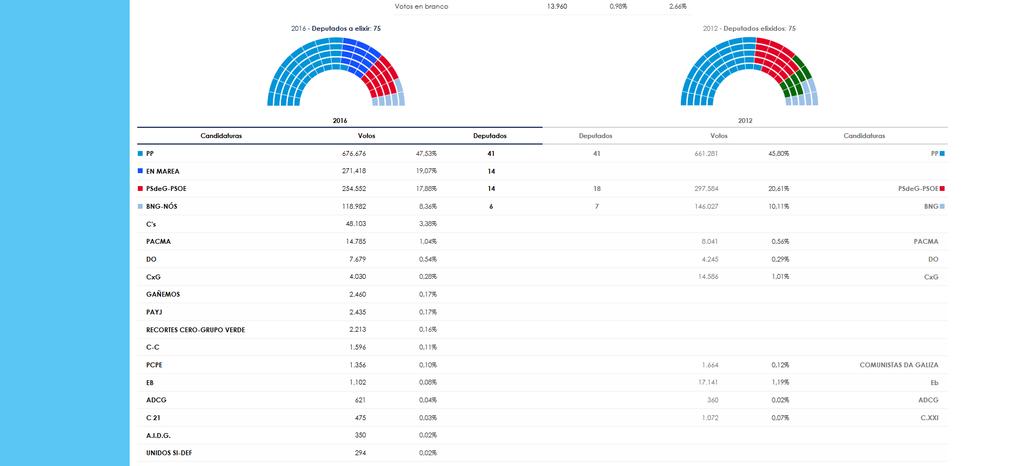 Elecciones Galiza/Euskal Herria 25-S - Página 2 Captura_de_pantalla_2016_09_26_10_26_06