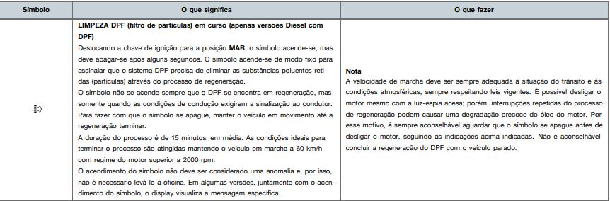 DPF filter. Limpeza automatica Ren