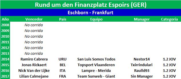 01/05/2018 Rund um den Finanzplatz Eschborn - Frankfurt GER 1.2 JOV Rund_um_den_Finanzplatz_Espoirs