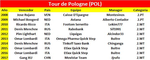 04/08/2018 10/08/2018 Tour de Pologne POL 2.WT Tour_de_Pologne
