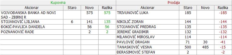 Vodoprivredno preduzeće a.d. , Ćuprija - VDPC 02_Promene_03.01._-_28.02.2018