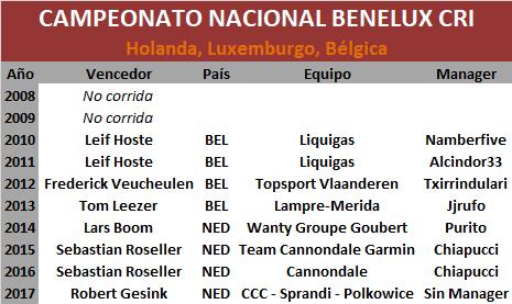 25/06/2018 Campeonato Nacional CRI Benelux Benelux
