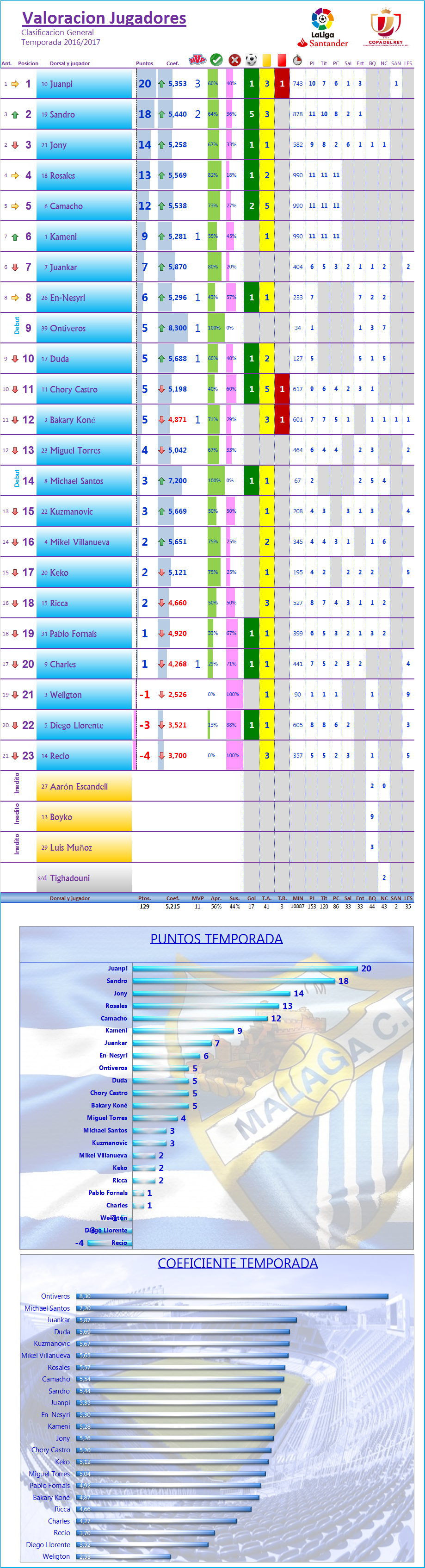 LOS MEJORES DEL MALAGA CF. Temp.2016/17: J12ª: FC BARCELONA 0-0 MALAGA CF Los_Mdel_MCF_General