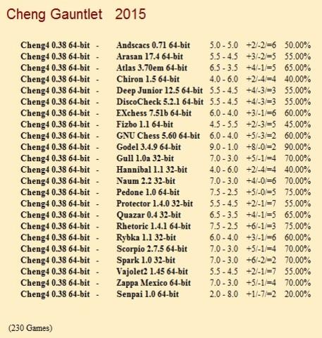 Cheng4 0.38 64-bit Gauntlet for CCRL 40/40 Cheng4_0_38_64_bit_Gauntlet