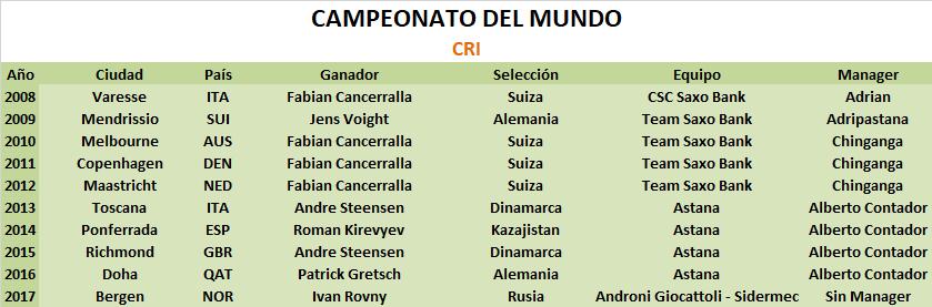 26/09/2018 Campeonatos del Mundo de Innsbruck CRI Campeonato_del_Mundo_CRI