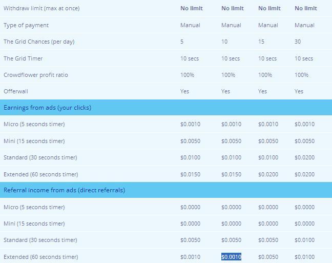 Bulkbux - $0.01 por clic - minimo $4.00 - Pago por Paypal, Bitcoin - Membresía Gratis Pioneer! Bulkbux2