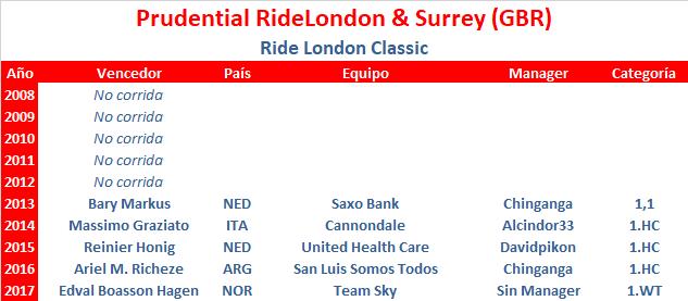 29/07/2018 Ride London - Surrey Classic GBR 1.WT Prudential_Ride_London_Surrey