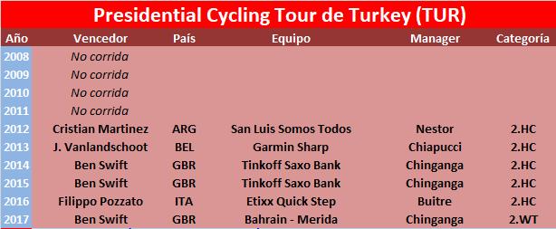 09/10/2018 14/10/2018 Presidential Tour of Turkey TUR 2.WT Presidential_Cycling_Tour_de_Turkey