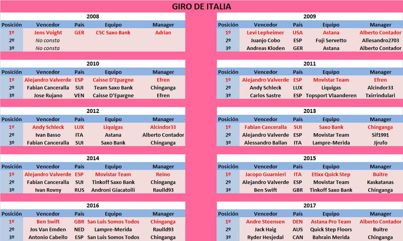 04/05/2018 27/05/2018 Giro d'Italia ITA GT HIS Giro_de_Italia