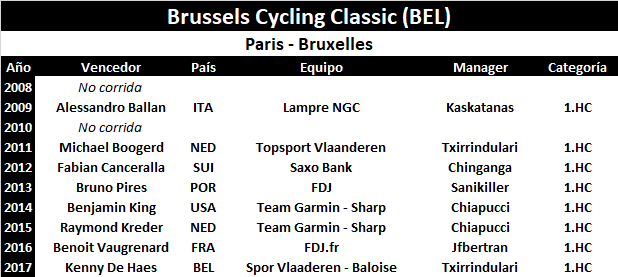 01/09/2018 Brussels Cycling Classic BEL 1.HC Brussels_Cycling_Classic