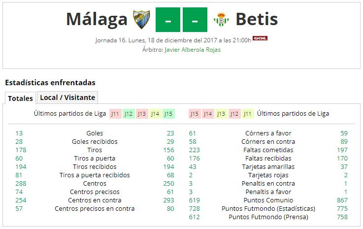 LIGA J16ª: MALAGA CF vs REAL BETIS (Dom 10 Dic 12:00 / GolTV) MCF_A