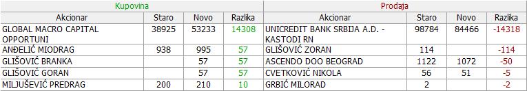 Metalac a.d. Gornji Milanovac - MTLC 2. DEO - Page 3 22_Promene_24.11._-_30.11.2017
