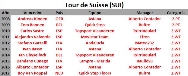 09/06/2018 17/06/2018 Tour de Suisse SUI 2.WT Tour_de_Suisse