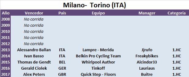 10/10/2018 Milano - Torino ITA 1.HC CUWT Milano_Torino