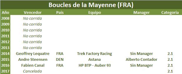 31/05/2018 03/06/2018 Boucles de la Mayenne FRA 2.1  Boucles_de_la_Mayenne