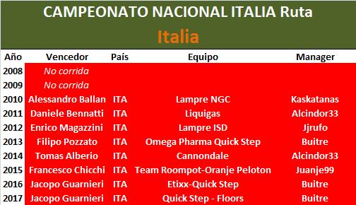 28/06/2018 Campeonato Nacional RUTA Italia Italia