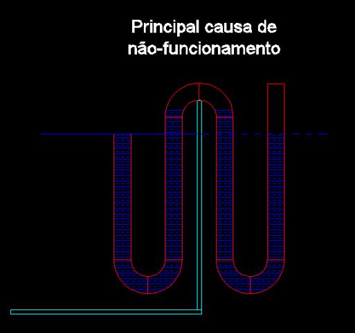 Sistema Overflow Principal_causa_de_n_o_funcionamento