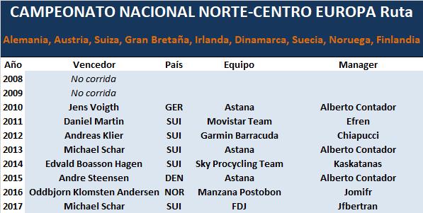 28/06/2018 Campeonato Nacional RUTA Norte-Centro Europa Norte_Centro_Europa