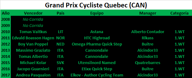 07/09/2018 GP de Québec CAN 1.WT Grand_Prix_Cycliste_Quebec