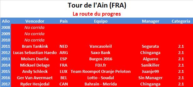 18/05/2018 20/05/2018 Tour de l'Ain FRA 2.1 Tour_de_l_Ain