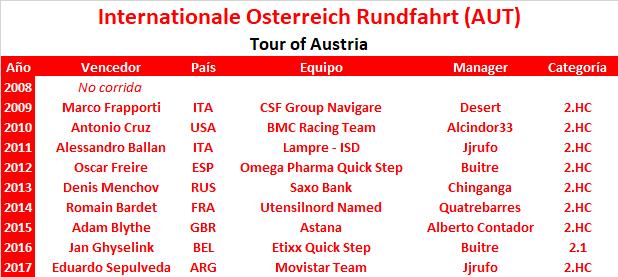 07/07/2018 14/07/2018 Österreich-Rundfahrt / Tour of Austria AUS 2.HC CUWT Internationale_Osterreich_Rundfahrt