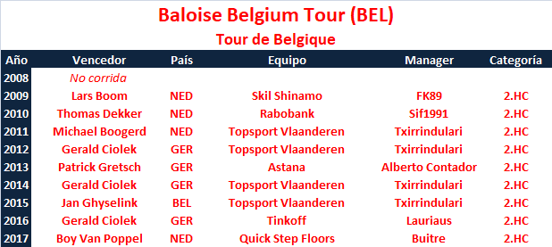 23/05/2018 27/05/2018 Belgium Tour BEL 2.HC CUWT Baloise_Belgium_Tour