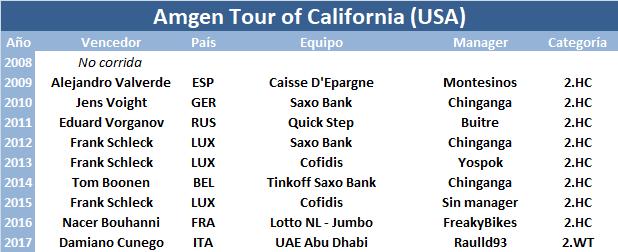 13/05/2018 19/05/2018 Tour of California USA 2.WT Amgen_Tour_of_California