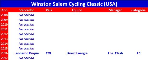 28/05/2018 WINSTON-SALEM CLASSIC USA 1.1 Winston_Salem_Cycling_Classic